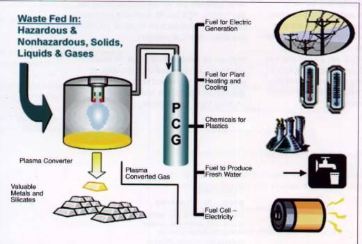 plasma arc technology waste management